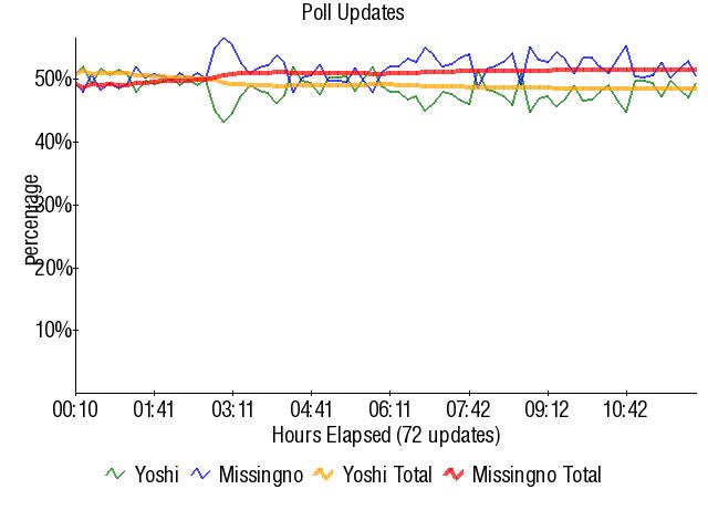 Graph3823