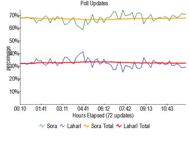Graph3806