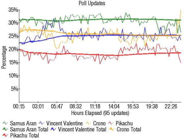 Graph3301