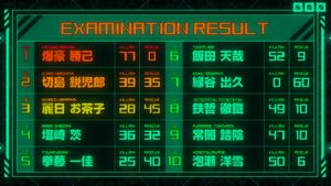 Entrance Exam results