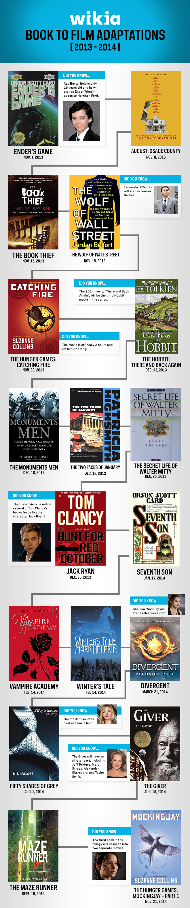 Wikia BookToFilm Chart