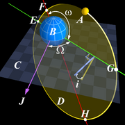 Angular Parameters of Elliptical Orbit