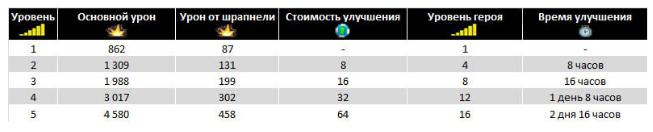 Таблица улучшений Кассетная граната