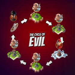 Der Zyklus des Bösen