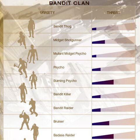Види бандитів і рівень загрози від них в першій частині гри