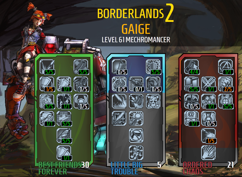 User blog:Leafless/Gaige Build - Blood Soaked Maiden | Borderlands
