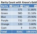 Rarity count graph with KG raw data.jpg