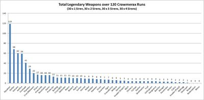 Legendary weapons - Crawmerax - graph OBY