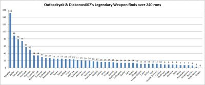 Outbackyak & Diakonov007's Legendary weapons finds - graph OBY