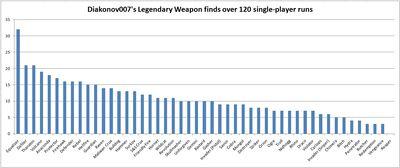 Diakonov007's Legendary weapons - graph