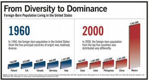 Huntington's data on Hispanic Challenge
