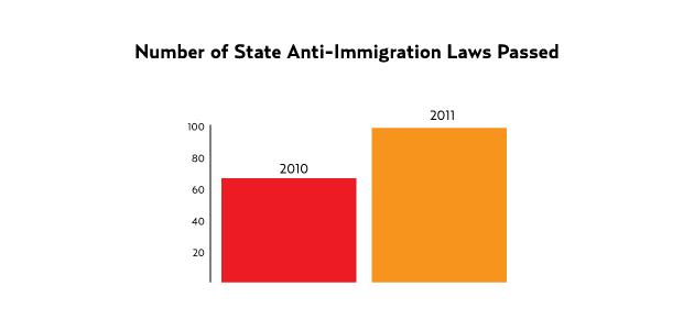 File:Anti-immigration bills passed.jpg