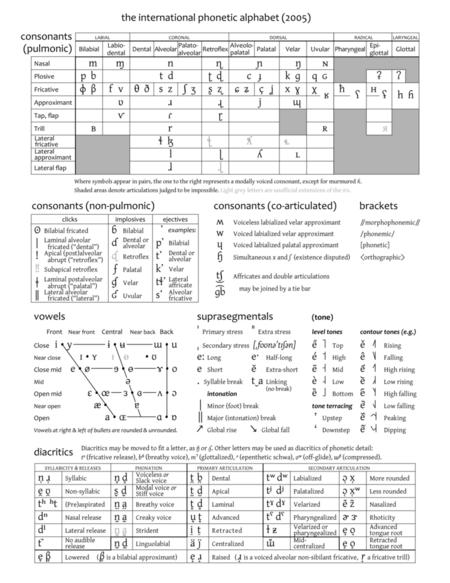 IPA chart 2005
