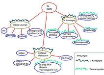 Wiki structure