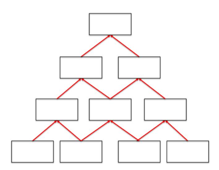Blank Pyramid Template Under Fontanacountryinn Com