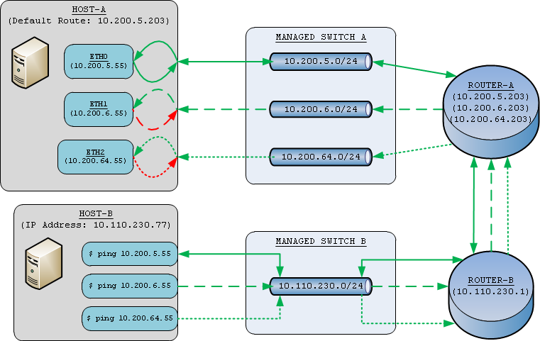 Setup Gateway Routing On Multiple Network Interfaces | BrainScraps