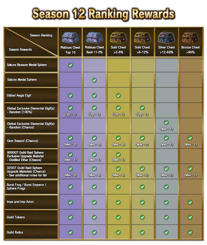 Guild Raid:Season12/Info   Brave Frontier Wiki   FANDOM powered by Wikia
