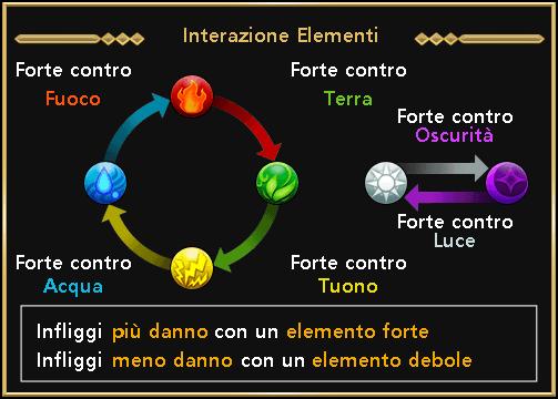 Elemental relation it