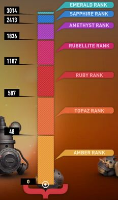 Gem ranks 20130623
