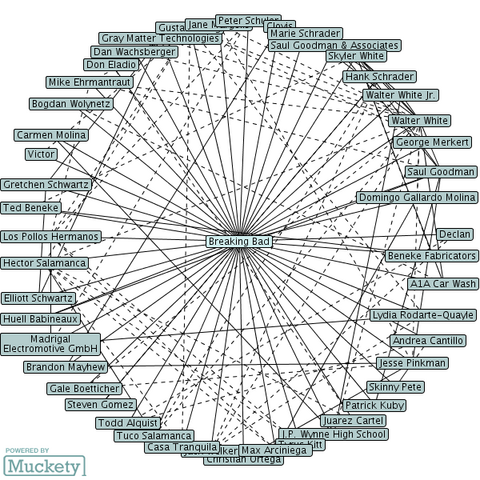 File:Relationship map.png