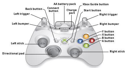 controls brink wiki fandom powered by wikia rh brink wikia com xbox 360 controller guide button pc xbox 360 controller guide button lights flashing