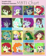 Equestria girls background character mbti chart by berrypunchrules-d7uz6px
