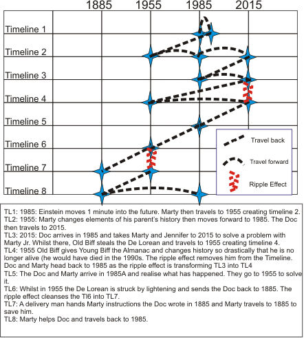 Time Traveler Timelines Alternate Map