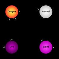 Types-non-elemental
