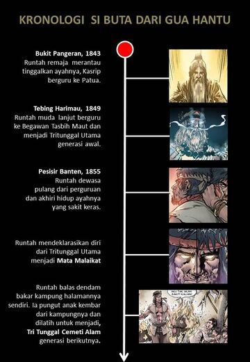 Time Line 2 (2)