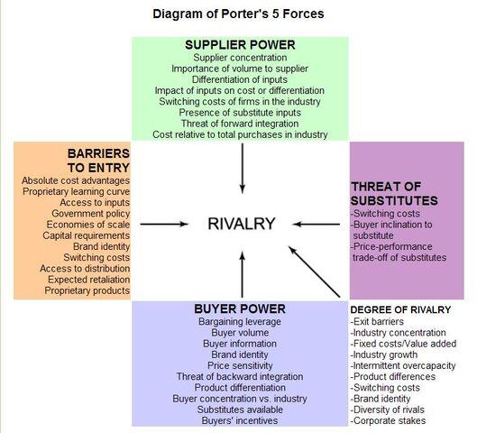 File:Porter's 5 forces.jpg