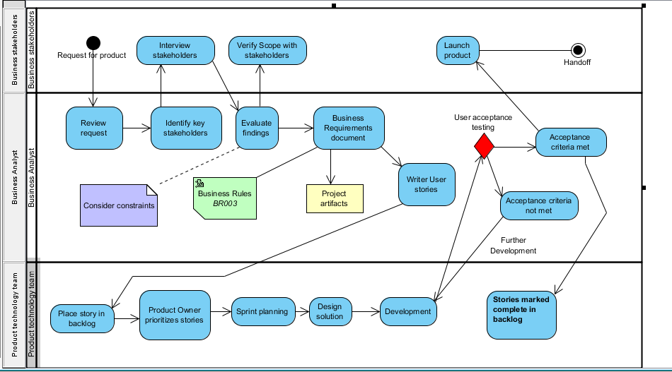 Image activity diagram in uml notationg business analysts activity diagram in uml notationg ccuart Choice Image