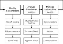 Stakeholder mgt