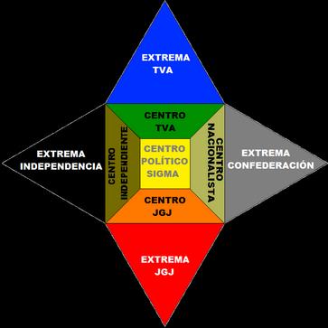 Espectro Político Confederado
