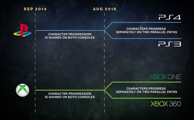destiny-platforms-infographic_1284.0