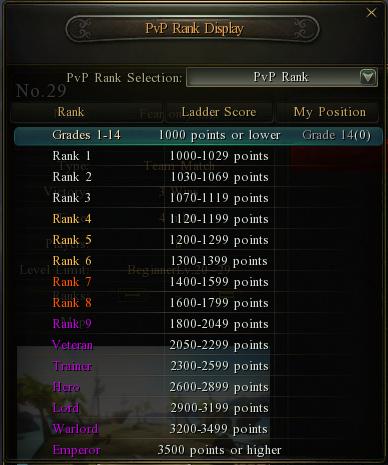 Pvp ranks