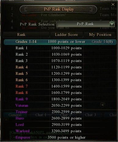 PvP Ranks