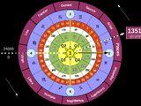 Universal Celestial Calendar
