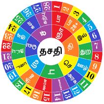 Thasathi Disc