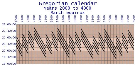 standard calendar calendar wiki fandom powered by wikia