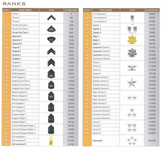 File:CoD-6-ranks.png