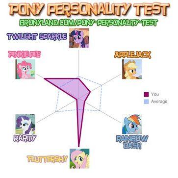 FluttershyOakley Pony Personality Test