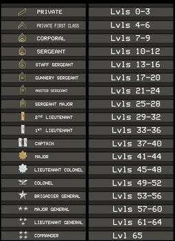 CoD-5-ranks