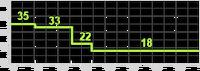 PDW-57 range chart BOII