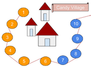 Candy Village