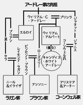 Nakayoshiardlayfamilytree