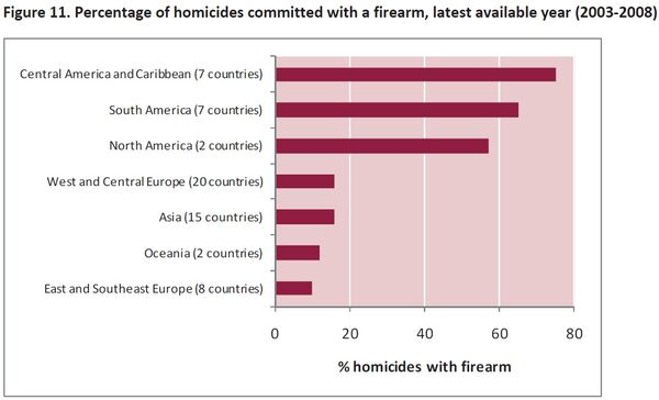 Percentage of homicides via firearms by region
