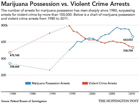 USA. Marijuana possession versus violent crime arrests