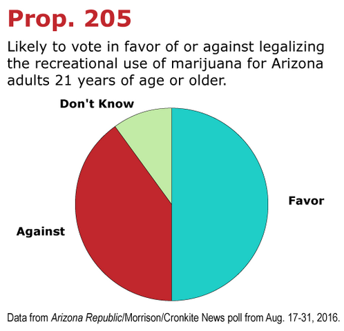 File:Arizona Prop 205 for marijuana legalization. 2016 vote.png