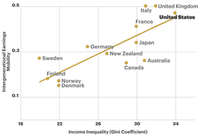 Income inequality and economic mobility