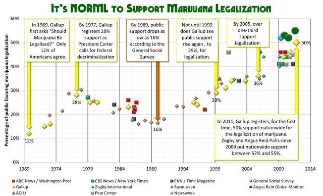 File:Cannabis polls USA.jpg
